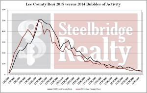 Southwest Florida Real Estate Market Trends