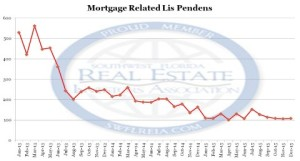 bank owned homes lee county fl