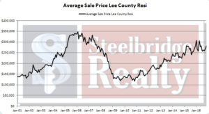 November 2016 market update Lee County Florida